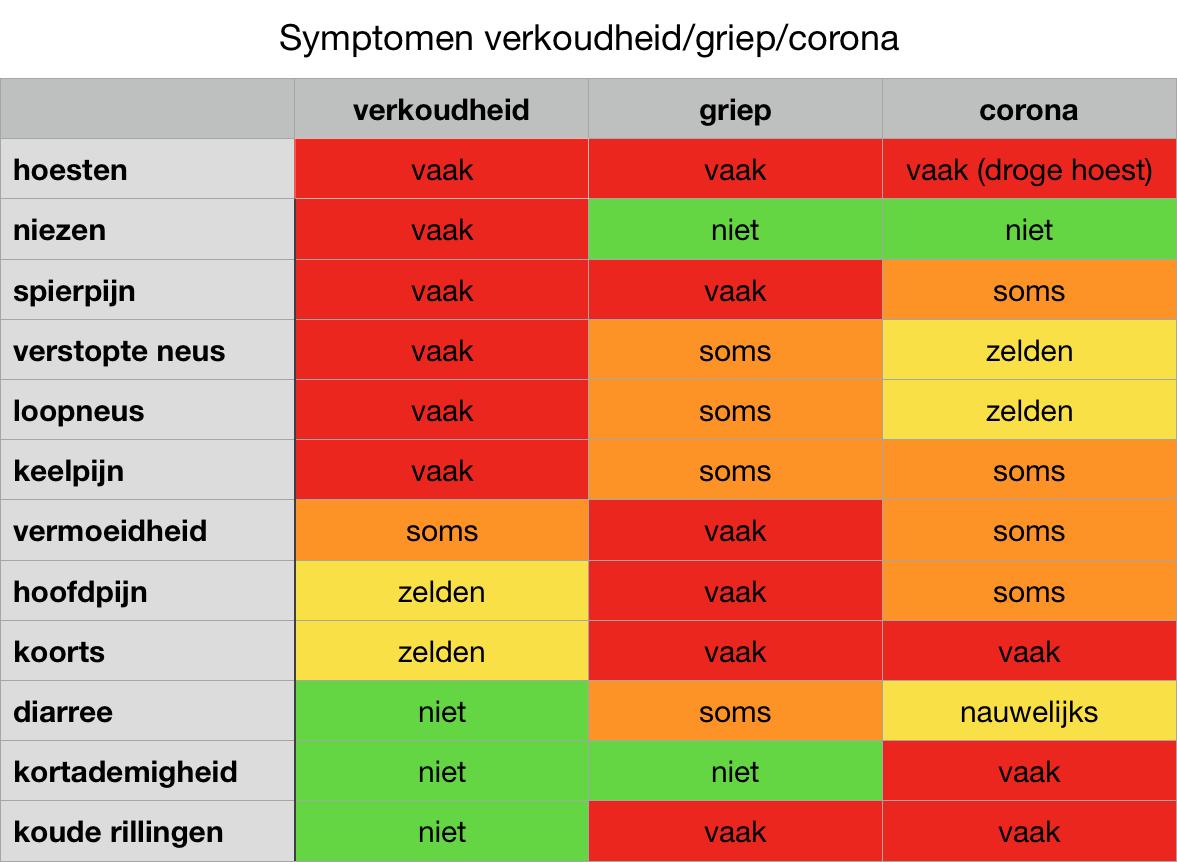 symptomen verkoudheid griep corona